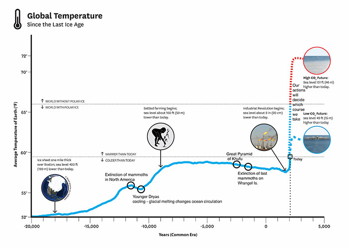 Graph of global temperatures from the previous 20,000 years