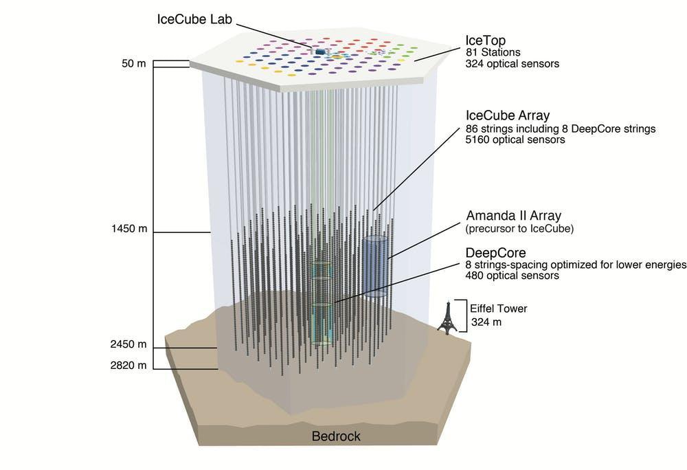 The IceCube Neutrino Observatory