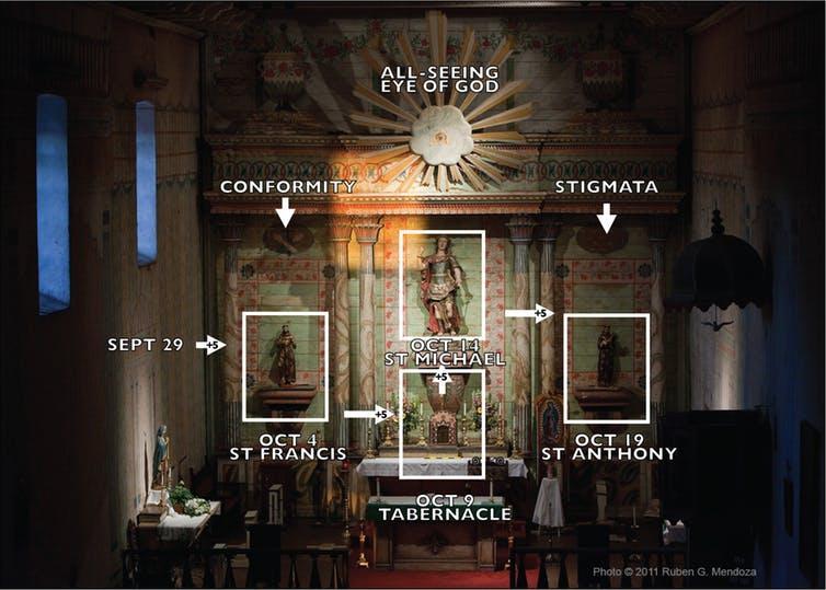 Schematic of the four successive solar illuminations