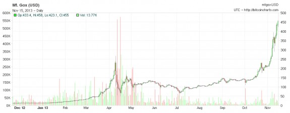 The price of a bitcoin in US dollars (right axis) over the past year.