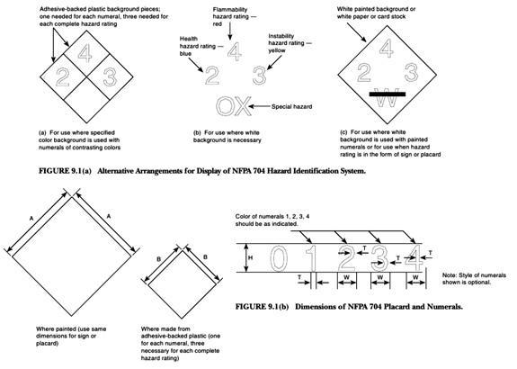 Design regulations for the NFPA 704 standards