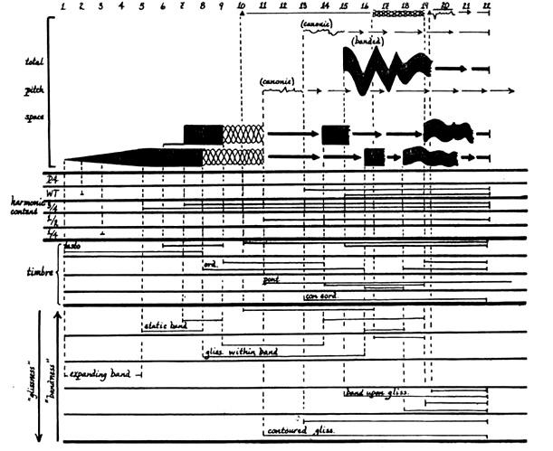 """A page of the score to Krzysztof Penderecki's """"Polymorphia"""""""
