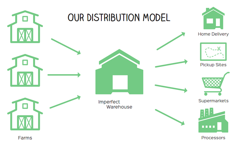 20150407054044-distribution_model.png