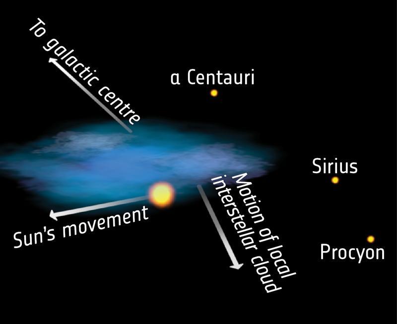 Local Interstellar Cloud.jpg