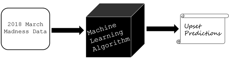 A black box view of machine learning algorithms.