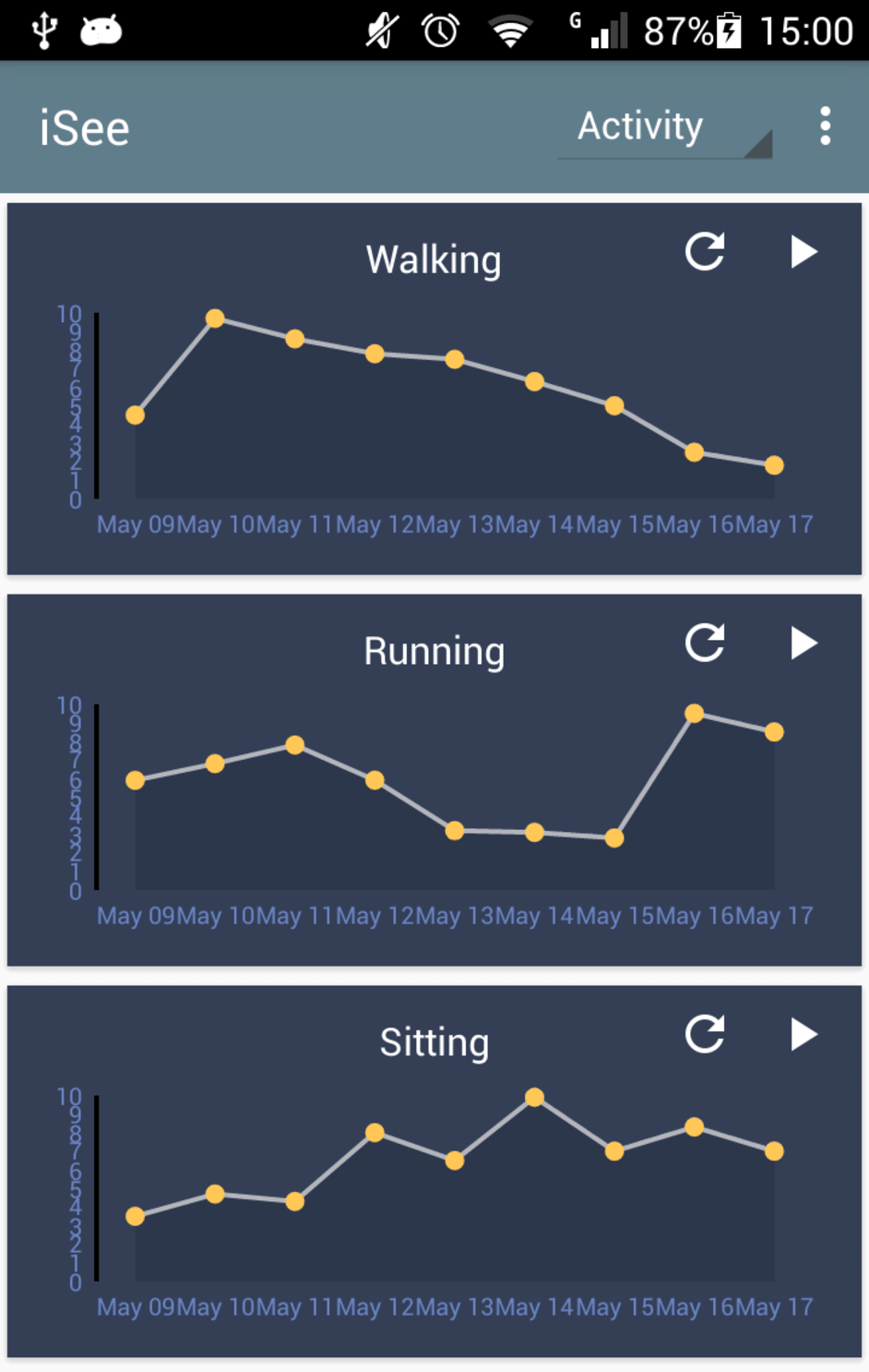 The iSee app's main screen shows activity trends.