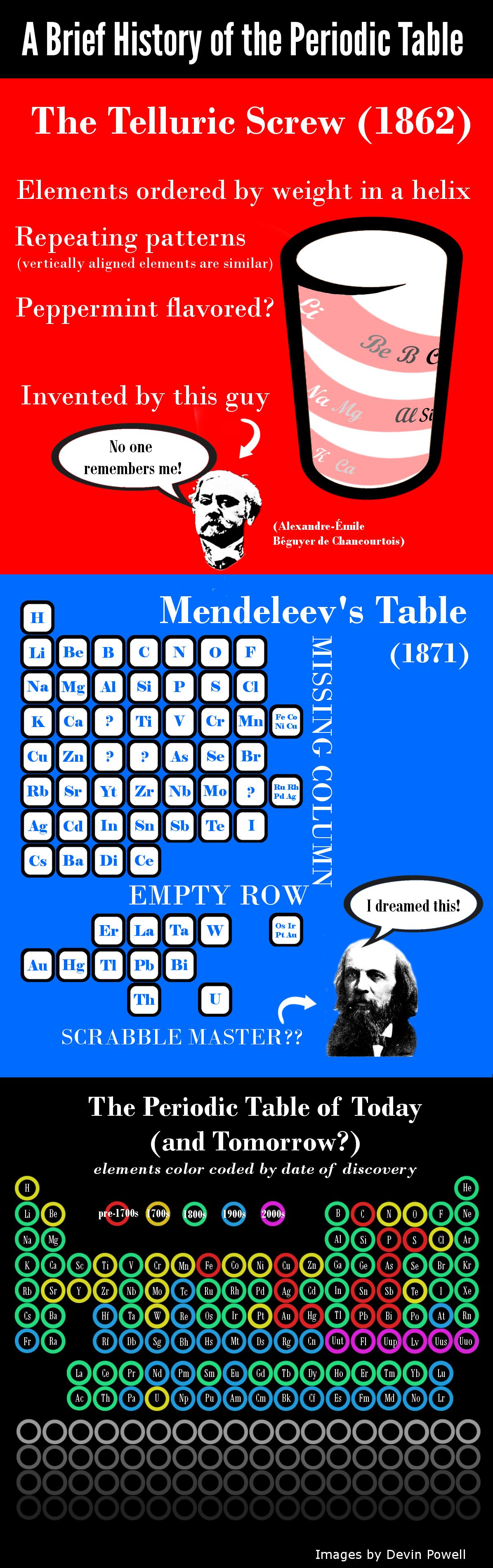 smithsonian periodic table infographic finaljpg