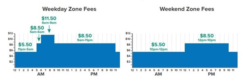 Proposed zone pricing for Manhattan Central Business District