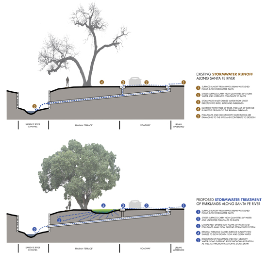 A diagram of a proposed design to address Santa Fe's urban stormwater runoff