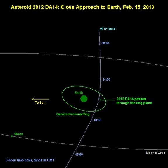 The asteroid will pass inside the ring of geosynchronous satellites that orbit earth.