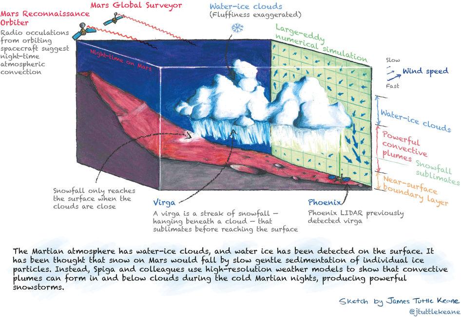 Mars Snow Sketch