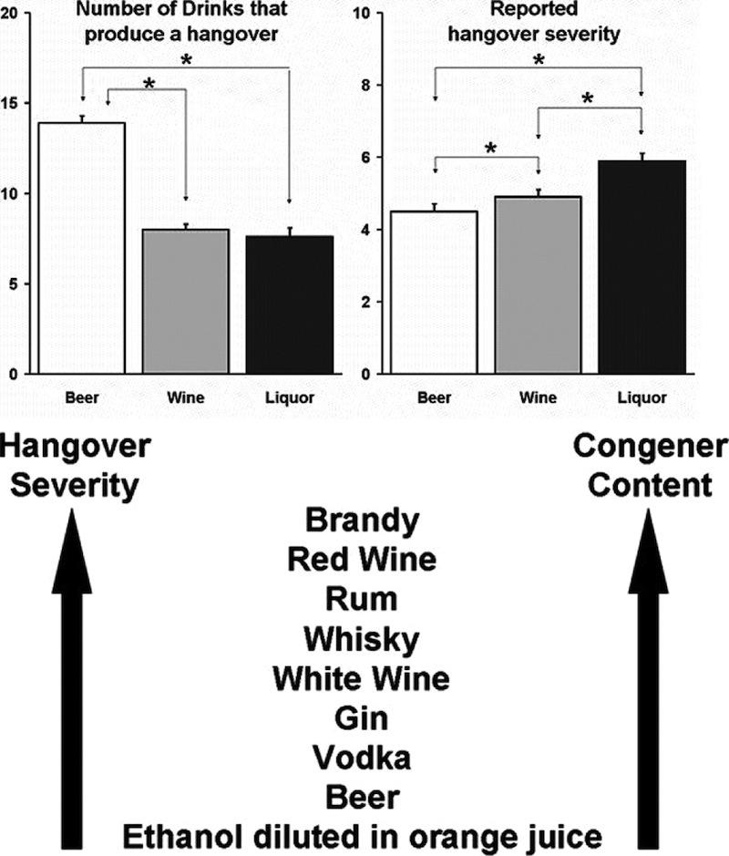 Hangover chart