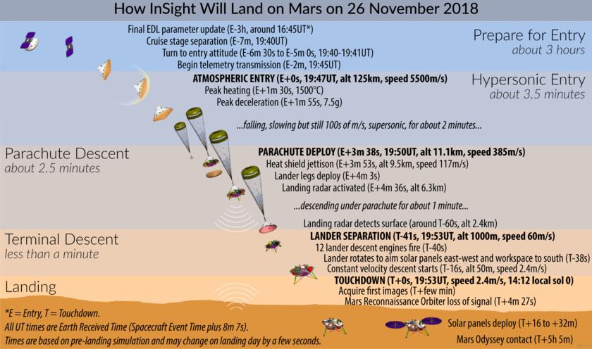 InSight Landing Chart